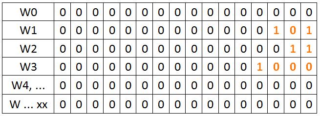 funkcia ADD - register