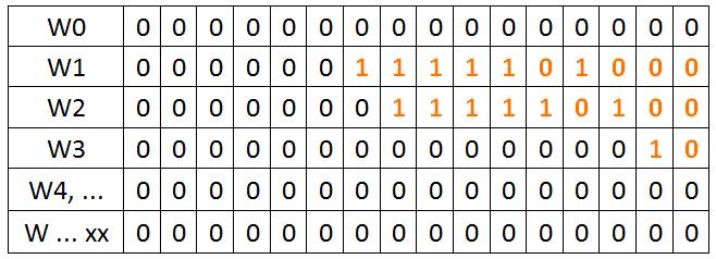 funkcia DIV - register