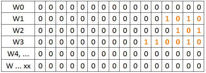 funkcia MUL - register