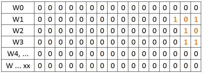 funkcia SUB - register