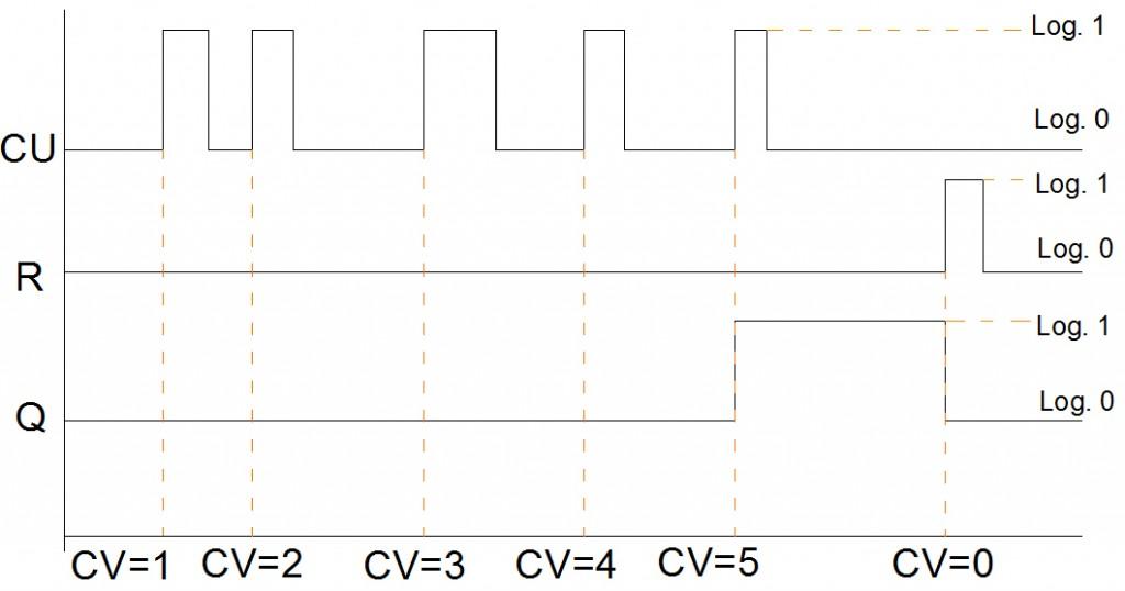 CTUD_graf