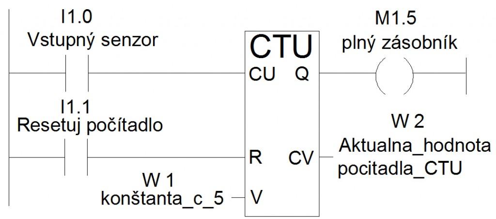 CTU_example