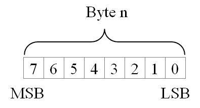 Dátové typy PLC
