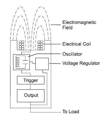 indukčný snímač -fyzikálny princíp