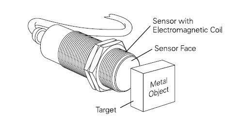 indukčný snímač - princíp