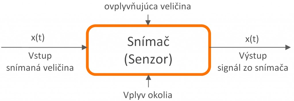 základný princíp senzorov