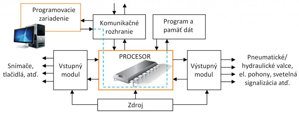 základna struktúra PLC
