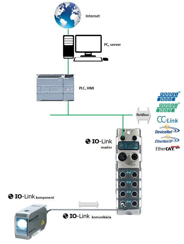 IO-link - zapojenie