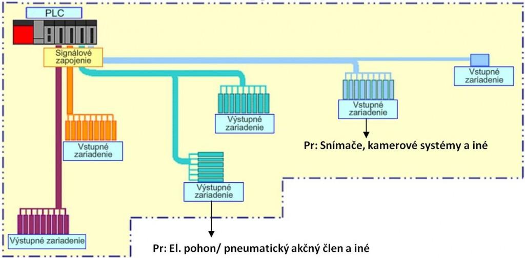 KOmunikácia PLC s DI_DO