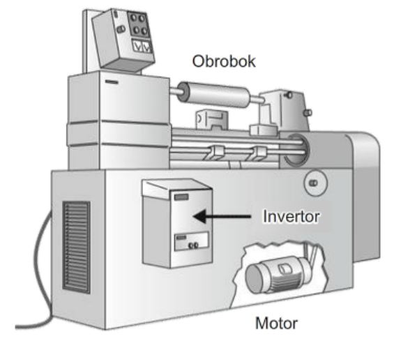 Riadenie obrábacieho stroja