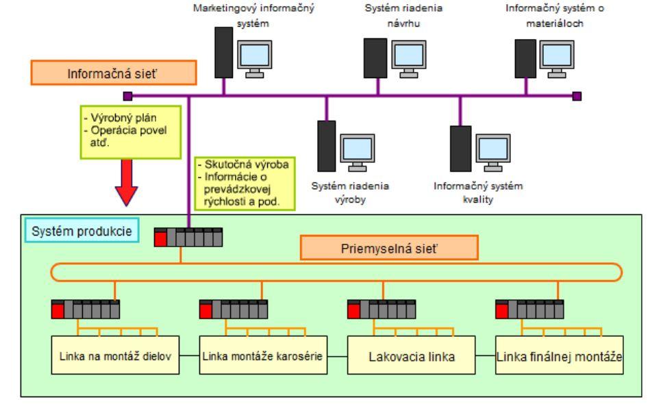 prepojenie informacnej a priemyselnej siete
