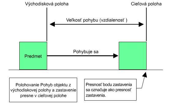 režim riadenia polohy_a