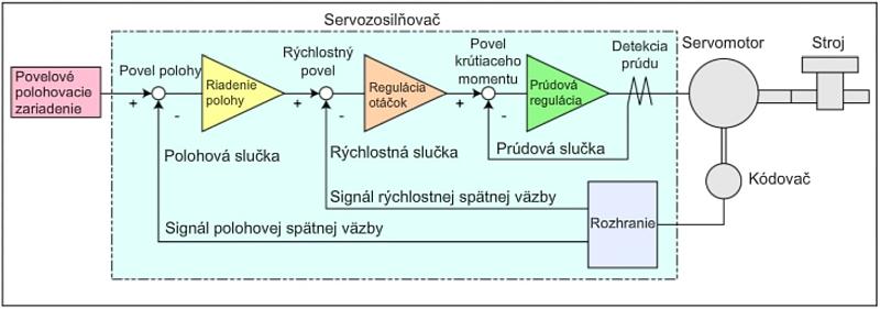 servozosilňovač