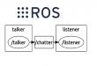 03 – ROS – Robot Operating System – Definície a pojmy