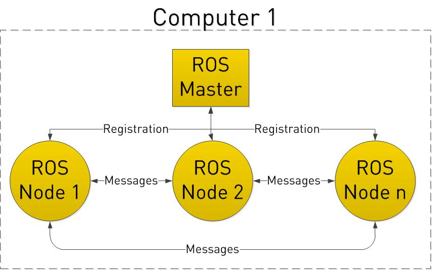 ROS_princip_01