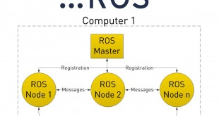 ROS_princip_title