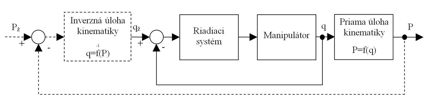 Plánovanie dráhy robota