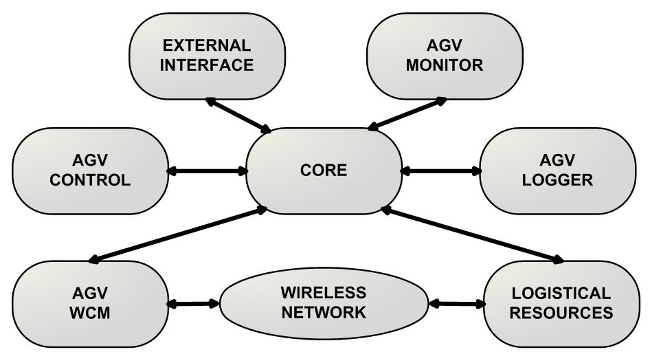 figure-8-structure-of-agv-monitor-control-system
