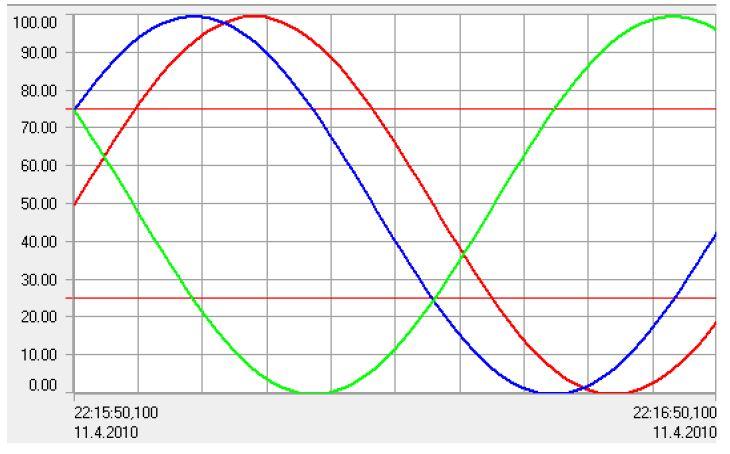 Ukážka trendu vo vývojovom systéme